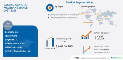 Technavio has announced its latest market research report titled Amniotic Membrane Market by Type and Geography - Forecast and Analysis 2021-2025