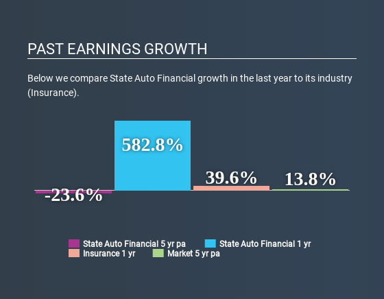 NasdaqGS:STFC Past Earnings Growth April 21st 2020
