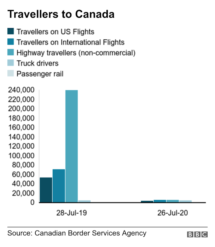 Travellers to Canada. . Travel to Canada from the US declined by about 95%, between 26 July 2020 and 28 July 2019 .
