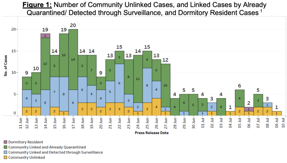 Locally transmitted COVID-19 linked and unlinked cases between 12 June and 9 July 2021. (TABLE: Ministry of Health)