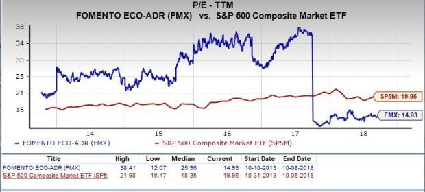 Let's see if Fomento Economico (FMX) stock is a good choice for value-oriented investors right now from multiple angles.