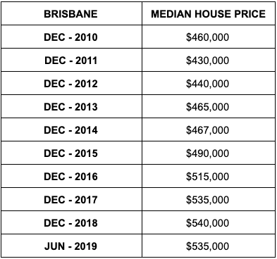 Median house prices in Brisbane. Source: ABS