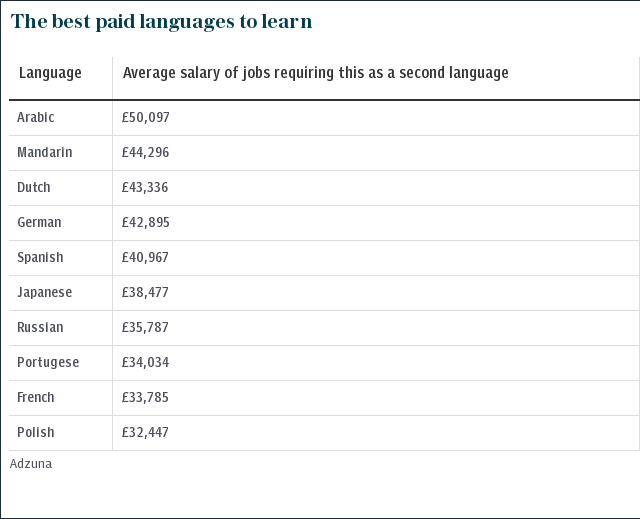The best paid languages to learn