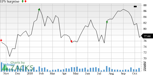 IBERIABANK (IBKC) is seeing favorable earnings estimate revision activity and has a positive Zacks Earnings ESP heading into earnings season.
