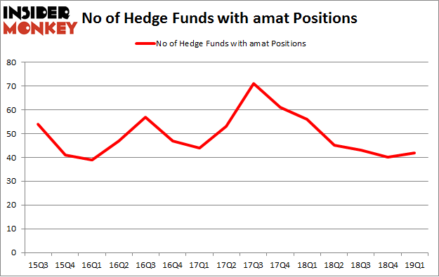 No of Hedge Funds with AMAT Positions