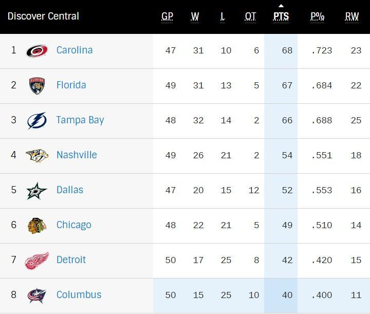 Push for the Playoffs: Key battles for Central Division top four spots
