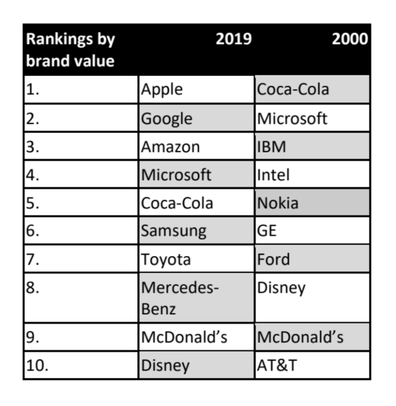 A comparison of the top 10 brands in the world, as ranked by brand Value, today and in 2000.