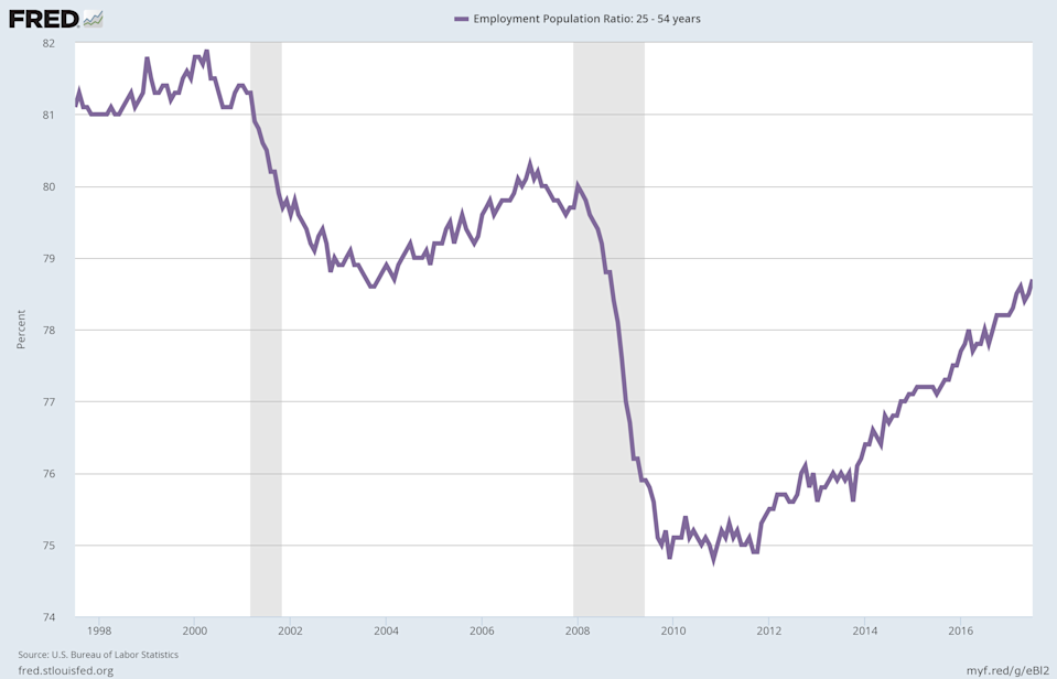 """Employment among those considered """"prime"""" working age has been on the rise in recent years, a positive sign for the economy. (Source: FRED)"""