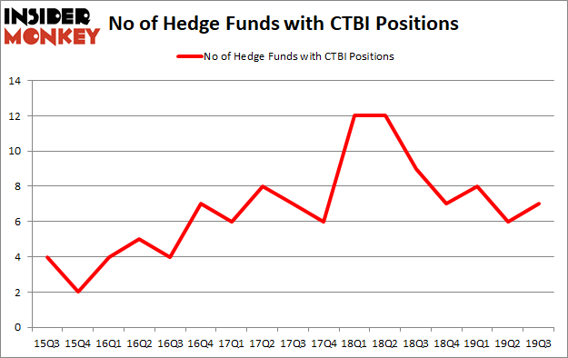 Is CTBI A Good Stock To Buy?