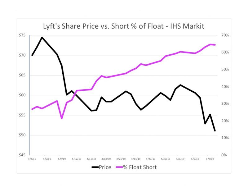 Lyft Vs Uber Prices >> Are Uber Shareholders Partly To Blame For Lyft S Drop