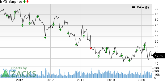 Cardinal Health Inc Price and EPS Surprise