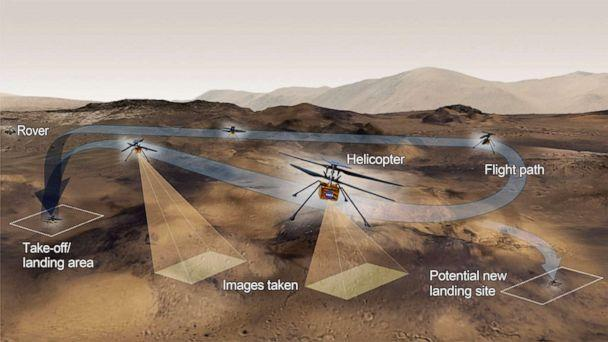 PHOTO: A graphic shows the general activities the team behind NASA's Ingenuity Mars Helicopter hopes to accomplish on a given test flight on the Red Planet. (NASA/JPL-Caltech)