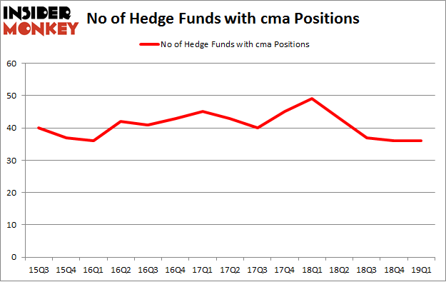 No of Hedge Funds with CMA Positions
