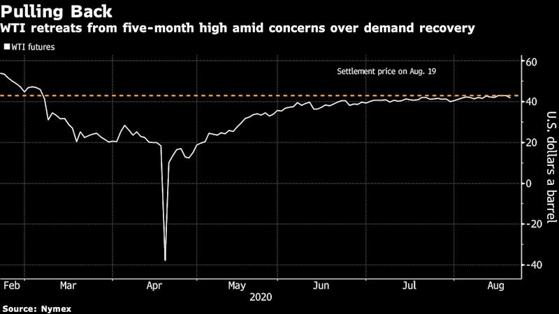 Oil Falls With U.S. Economic Data Pointing to Sputtering Rebound