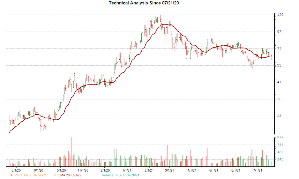 Moving Average Chart for DQ