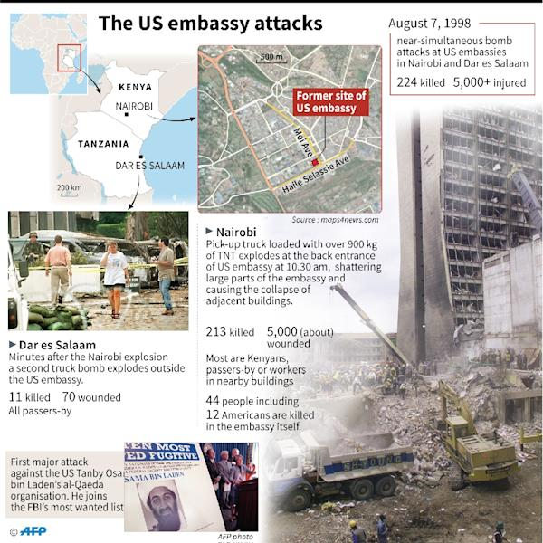 The 20th anniversary of the attacks against US embassies in Kenya and Tanzania on August 7, 1998. (AFP Photo/Kun TIAN)