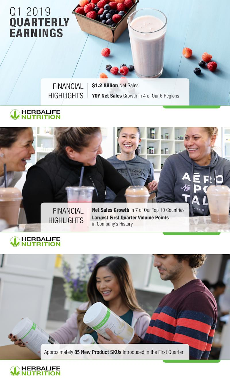 After a Record-Breaking Year in 2018, Herbalife Nutrition Reports Highest First Quarter Volume Points in Company History
