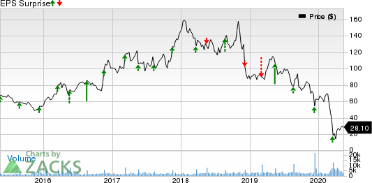 The Childrens Place Inc Price and EPS Surprise
