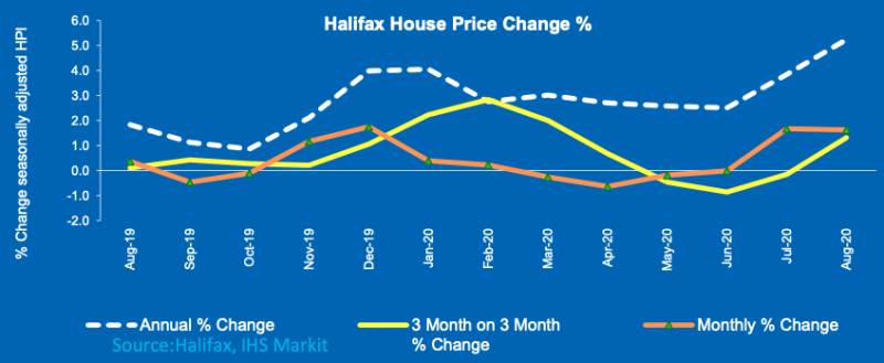 Halifax data shows three measures of house price inflation over the past year. Chart: Halifax