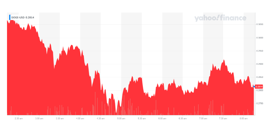 Every dog has its day: dogecoin continues to plunge. Chart: Yahoo Finance UK