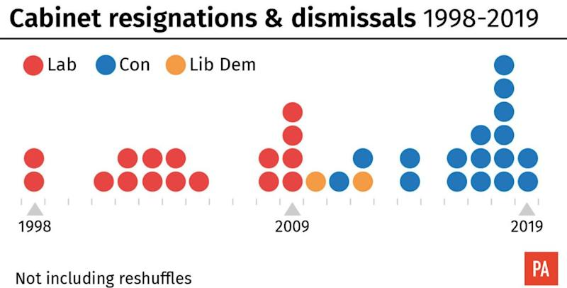 Cabinet reshuffles and resignations over the years (PA)