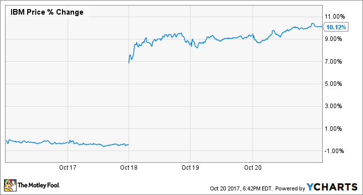 Tech Stocks This Week: IBM And PayPal Jump, And Alphabet