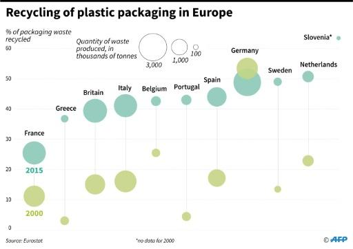 Progression of the quantity and the percentage of plastic packaging recycled in a selection of European countries