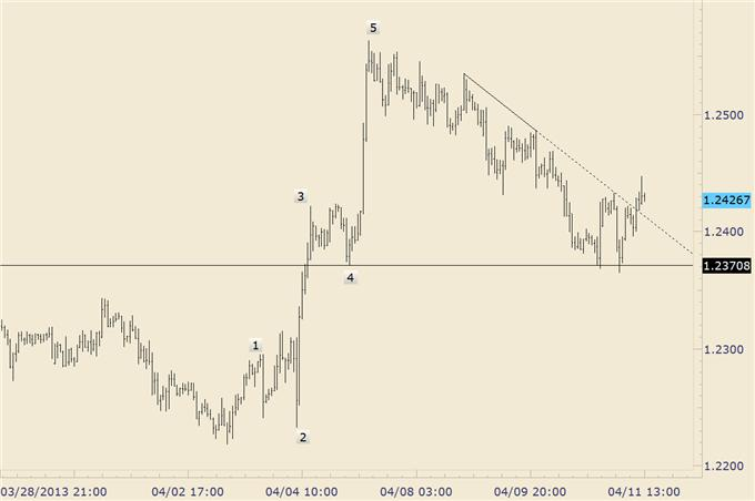 Trading_Opportunities_in_EURGBP_and_EURAUD_body_euraud_1.png, Trading Opportunities in EUR/GBP and EUR/AUD