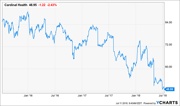 Blue Chips with Slowing Dividend Growth: Cardinal Health Inc (CAH)