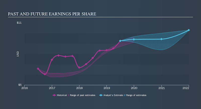 NYSE:ABG Past and Future Earnings, October 10th 2019
