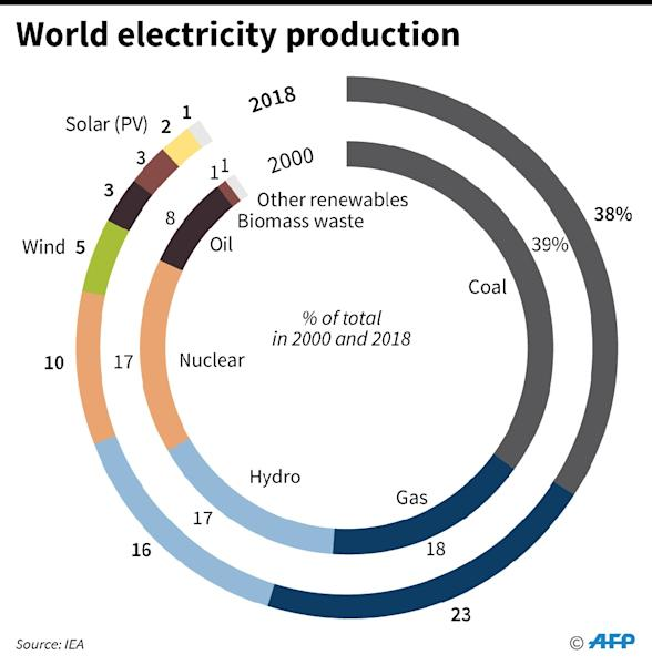 World electricity production by energy type (2000 and 2018). The world still spends hundreds of billions of dollars every year to subsidise fossil fuels. (AFP Photo/Jonathan WALTER)