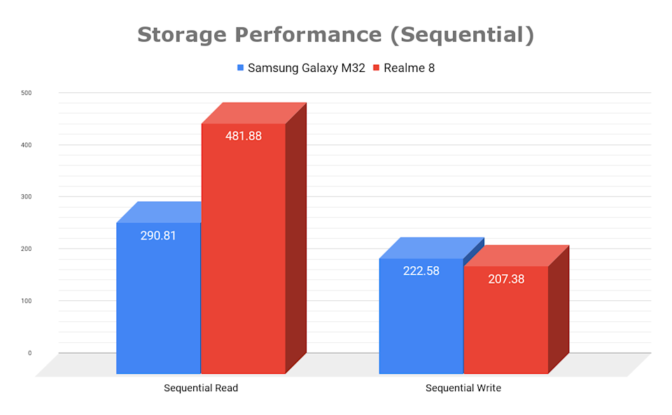 Storage Performance (Sequential)
