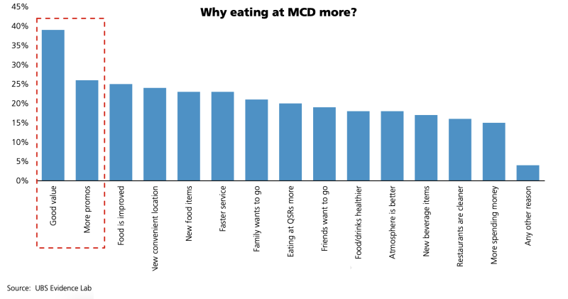 Reasons for eating at McDonald's (UBS)