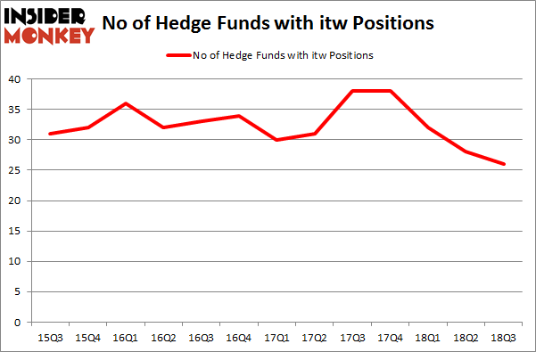 No of Hedge Funds with ITW Positions