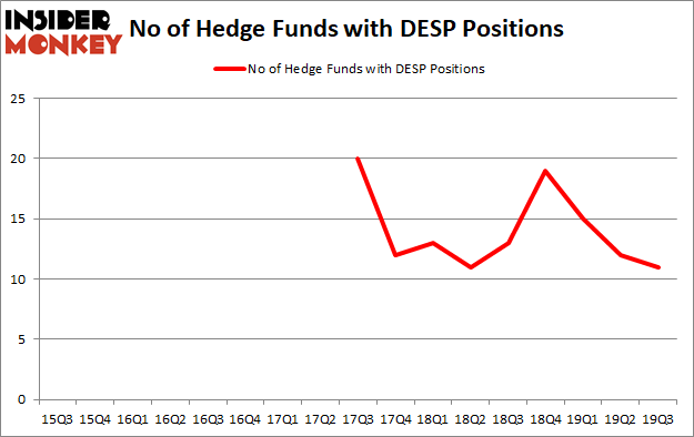 Is DESP A Good Stock To Buy?