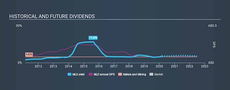 ASX:MLD Historical Dividend Yield, March 1st 2020