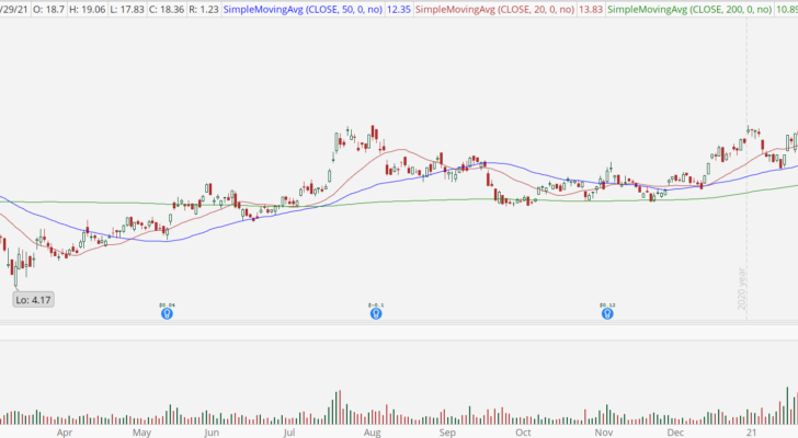 First Majestic Silver (AG) stock chart with bullish breakout