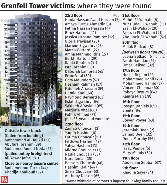 Grenfell Tower victims - where they were found