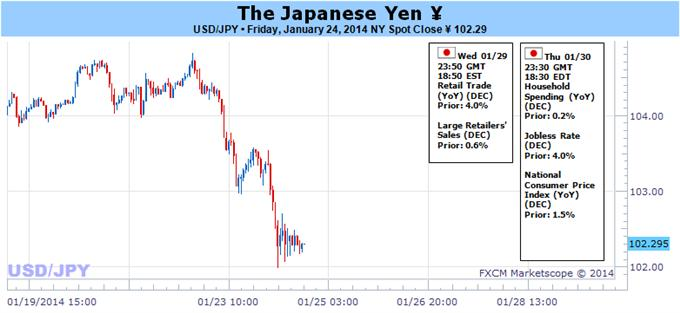 Japanese_Yen_Volatility_Almost_Guaranteed_on_Huge_Week_for_Markets_Copy_body_Picture_3.png, Japanese Yen Volatility Almost Guaranteed on Huge Week for Markets