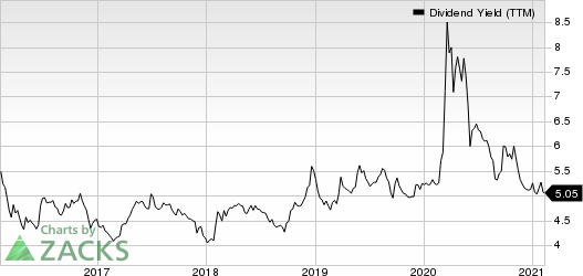 Canadian Imperial Bank of Commerce Dividend Yield (TTM)