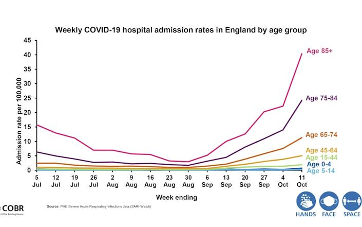 Hospital admission rates by age group