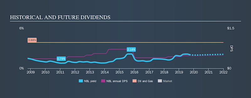 NYSE:NBL Historical Dividend Yield, September 20th 2019