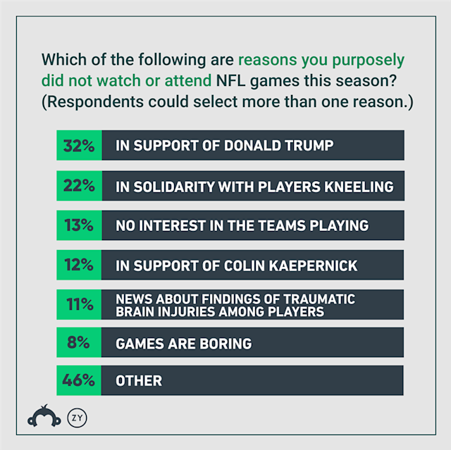 The boycott question from SurveyMonkey/Ozy December 2017 survey. The percentages add up to more than 100% because respondents were allowed to select multiple answers. (Ozy)