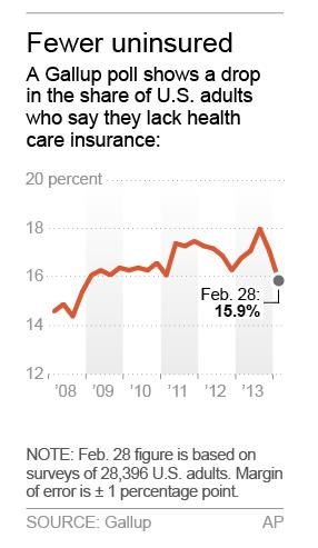 Graphic shows Gallup poll of U.S. adults who say they lack health insurance; 1c x 3 inches; 46.5 mm x 76 mm;