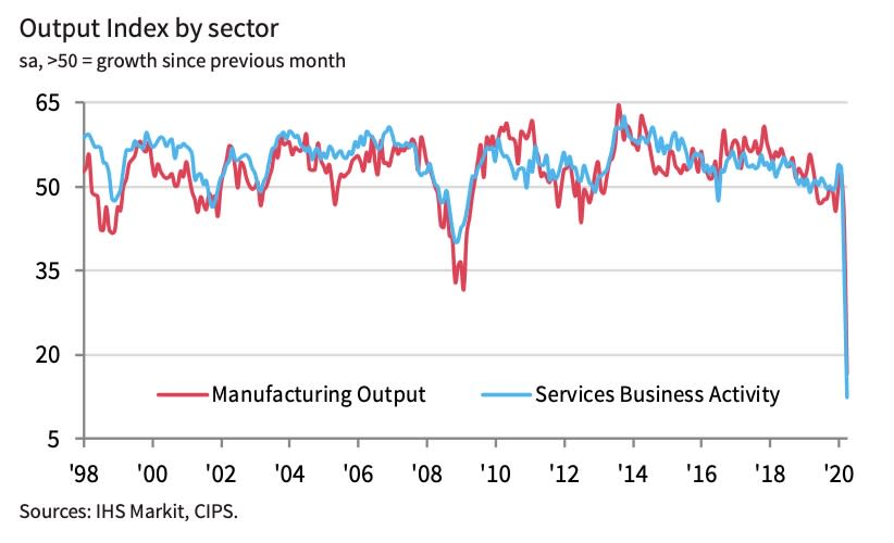 UK April PMI data, on the net balance of firms reporting growth or decline, shows a record collapse in activity.