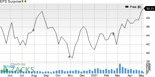 TC Energy Corporation Price and EPS Surprise