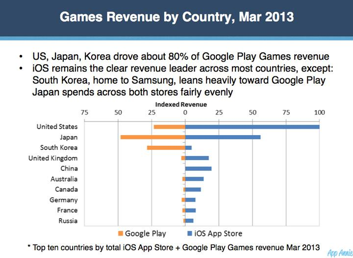 US, Japan, Korea Drive about 80% of Google Play's Games Revenue