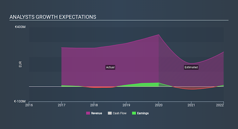 SWX:LMN Past and Future Earnings May 23rd 2020