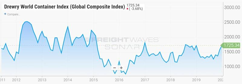 container freight index