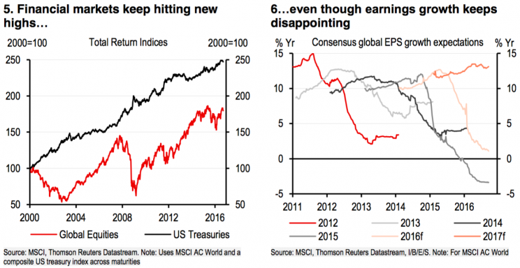 Risk assets continue to rally despite disappointing earnings growth expectations.